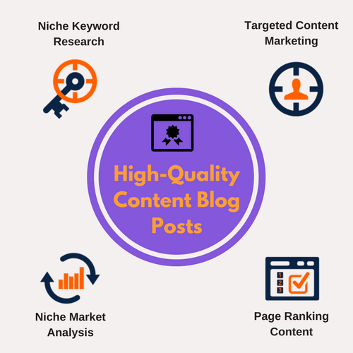 Content Marketing - High Quality Content Blog Posts