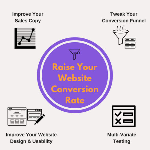 Conversion Rate Optimisation - Raise Your Website Conversion Rate