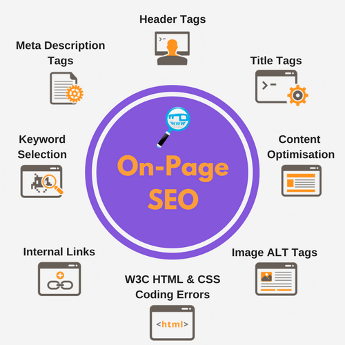 On Page SEO - the-seo