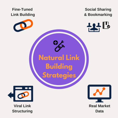 Content Marketing - Natural Link Building Strategies